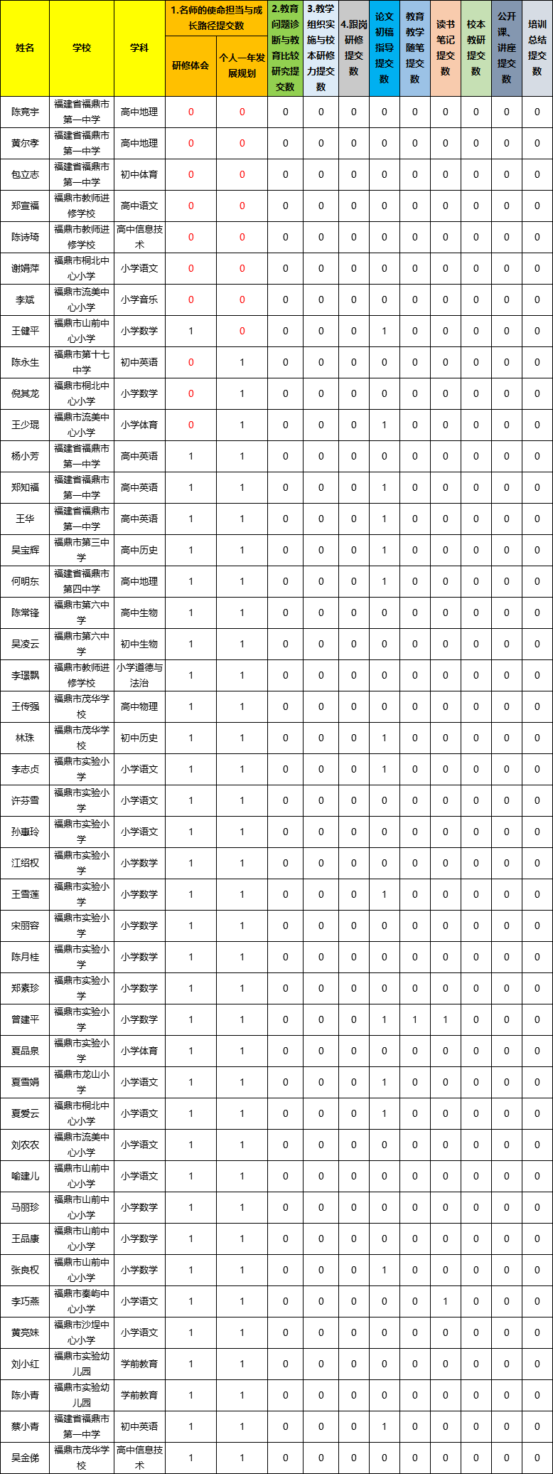 【20191220各阶段任务提交情况】2019—2020年福鼎市名师培养工程.jpg