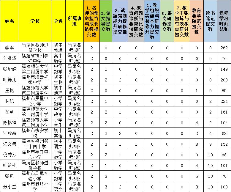 【学情20200302】福建省县(市、区)级学科教学名师培养工程.png
